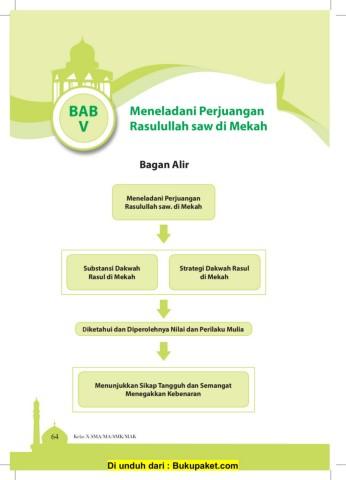 Substansi Dakwah Rasulullah Di Mekkah : substansi, dakwah, rasulullah, mekkah, Kelas, Substandi, Strategi, Dakwah, Mekkah, Pages, PubHTML5