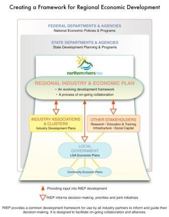 RIEP Framework