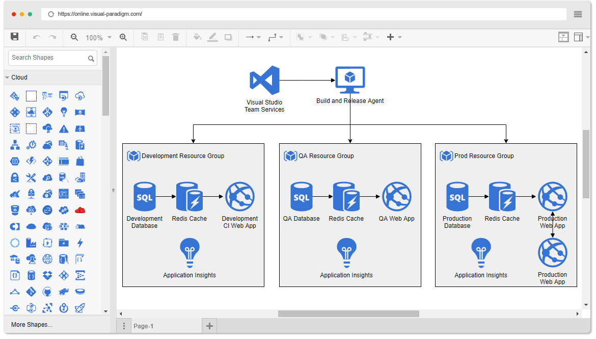 how to draw architecture diagram 277v wiring online azure tool diagrams example dev test paas style system drawn with the
