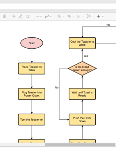 Flowchart example making toast drawn with the online maker also tool rh onlinesual paradigm