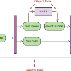 Plot Diagram Activity Wiring Diagrams For Guitar Humbuckers Tutorial Control Flow Example