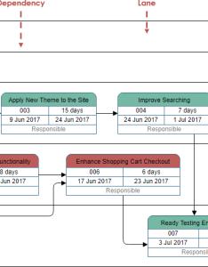 Pert chart example also tutorial rh onlinesual paradigm