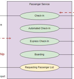 use case diagram notations [ 643 x 393 Pixel ]