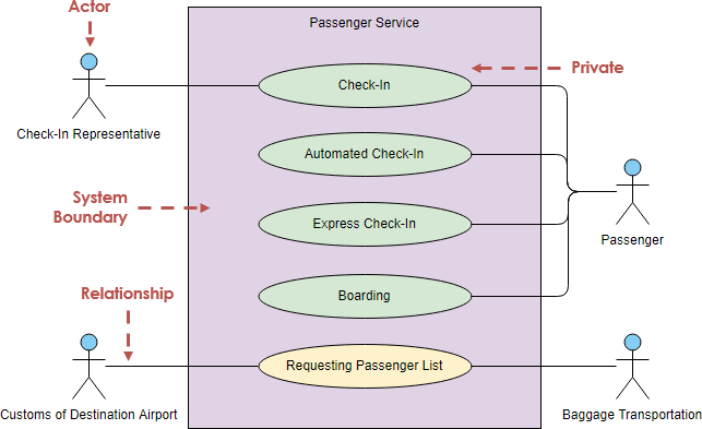medium resolution of use case diagram notations