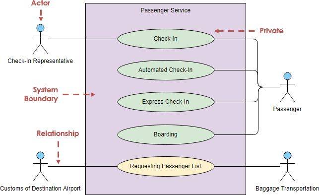hight resolution of use case diagram notations