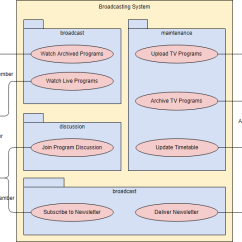 How To Draw A System Architecture Diagram Reverse Work Light Wiring Use Case Tutorial Uml With Packages