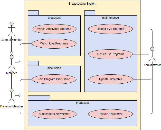 hight resolution of uml use case diagram with packages