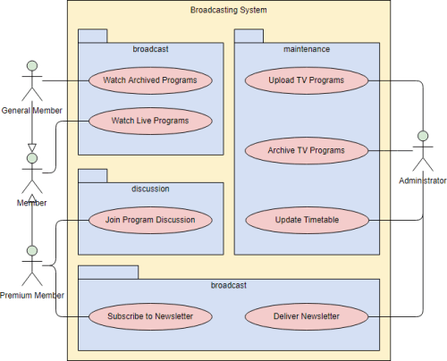 small resolution of uml use case diagram with packages