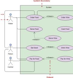 uml use case diagram example [ 792 x 571 Pixel ]