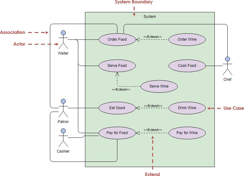 medium resolution of uml use case diagram example