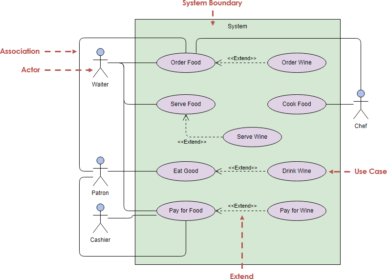 hight resolution of uml use case diagram example