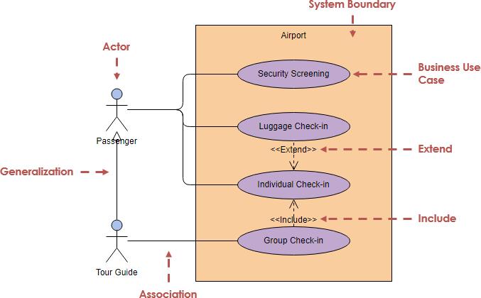 medium resolution of uml generalization diagram example