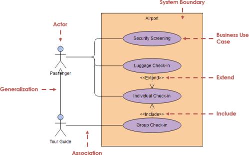 small resolution of uml generalization diagram example