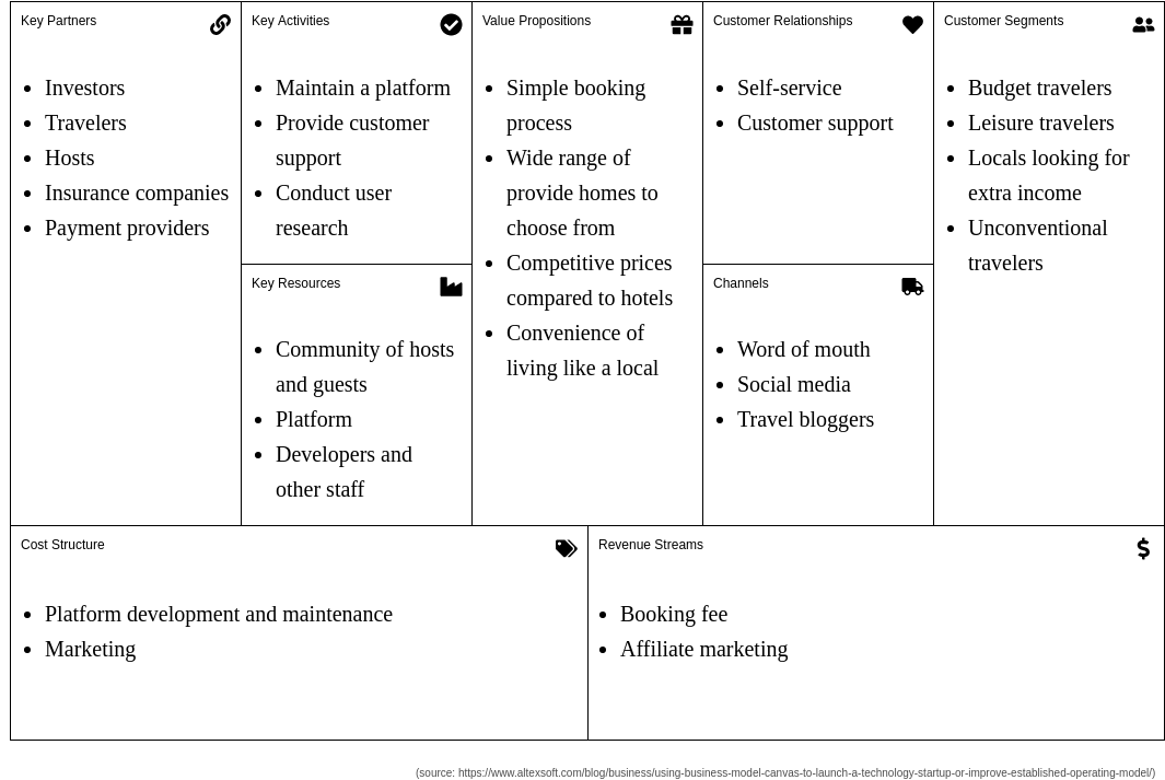 Airbnb Business Model Canvas Template