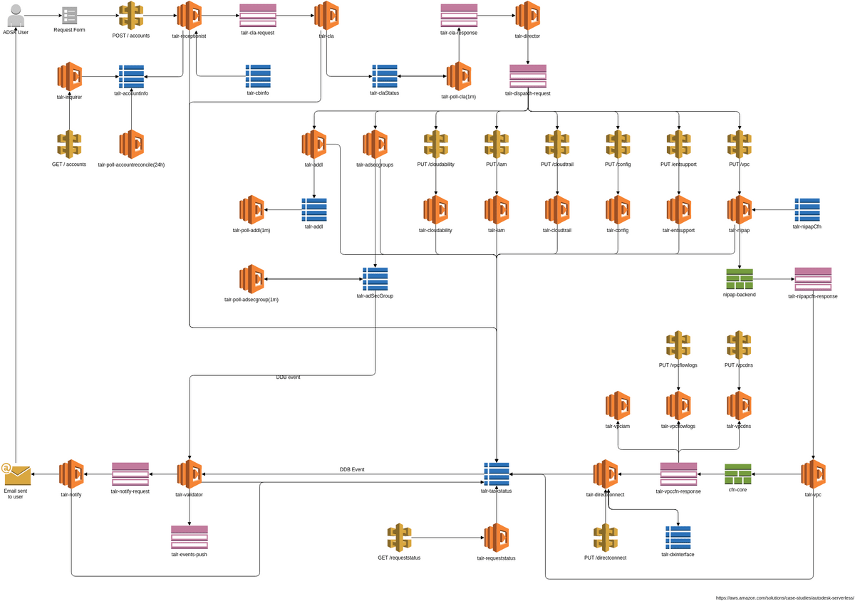 hight resolution of aws architecture diagram example autodesk s architecture autodesk s architecture