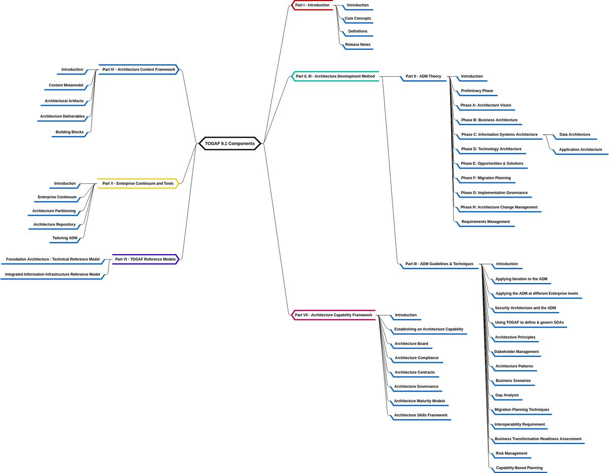 togaf framework diagram deutz f3l1011 alternator wiring 9 1 components mind map example