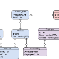 Er Diagram For Inventory Management System Bedroom Wiring Outlets Entity Relationship Example