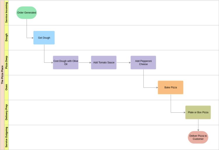 Cross Functional Flowchart template: Pizza Place Cross Functional Flowchart (Created by 's Cross Functional Flowchart maker)