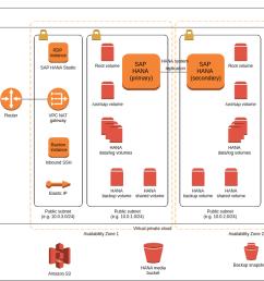 aws architecture sap hana multi az single node example sap hana 2 0 architecture diagram sap hana diagram [ 1084 x 777 Pixel ]