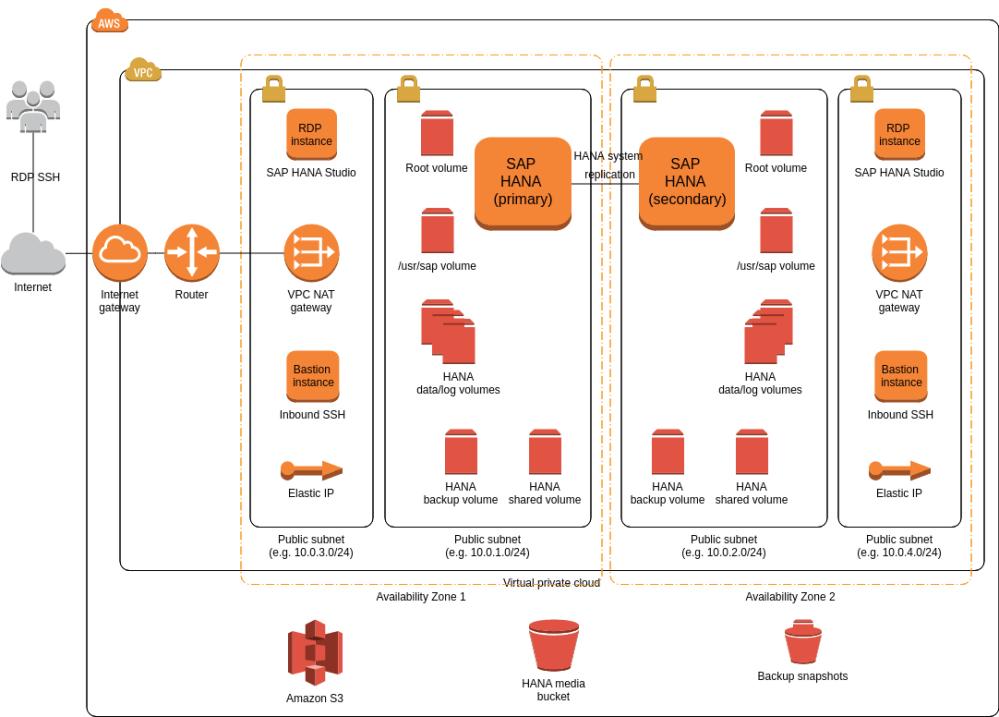 medium resolution of aws architecture sap hana multi az single node example sap hana 2 0 architecture diagram sap hana diagram