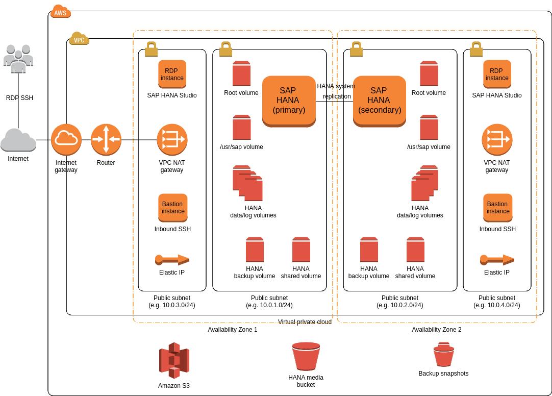 hight resolution of aws architecture sap hana multi az single node example sap hana 2 0 architecture diagram sap hana diagram
