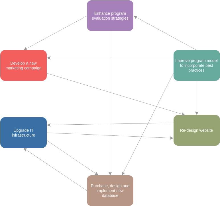Interrelationship Diagram Example Interrelationship Diagram Example