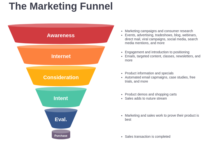 (10 editable slides) fully customizable, this content marketing funnel powerpoint template has visually stunning hd graphics. Marketing Funnel Template Marketing Funnel Template