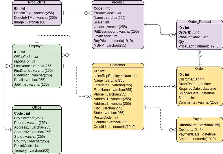relationship code diagram honda prelude alternator wiring simple order system entity example