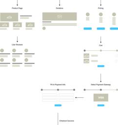 homepage wireflow [ 803 x 1297 Pixel ]