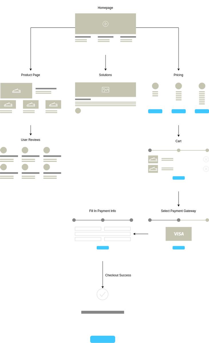 medium resolution of homepage wireflow