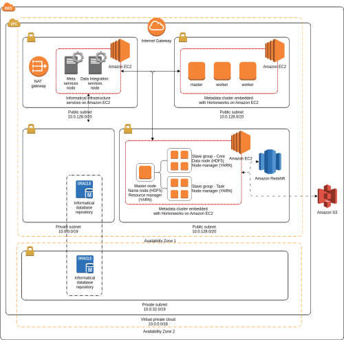 small resolution of aws architecture diagram example informatica data lake management informatica data lake management