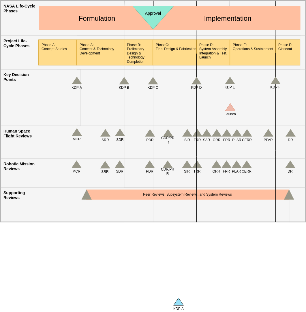 Other templates available would include those for a software configuration management plan (scmp) and a software quality. Nasa Systems Engineering Life Cycle Phases Nasa Project Lifecycle Template