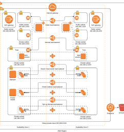 security and analytics environment on aws [ 1021 x 1023 Pixel ]