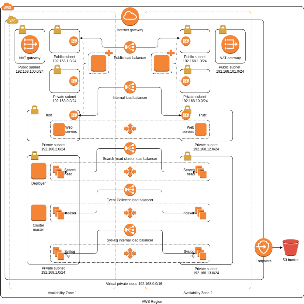 medium resolution of security and analytics environment on aws