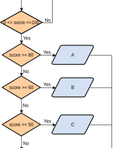 Flowchart example simple grading system also rh onlinesual paradigm