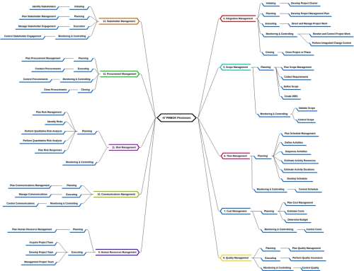 small resolution of mind map diagram example 47 pmbok processes