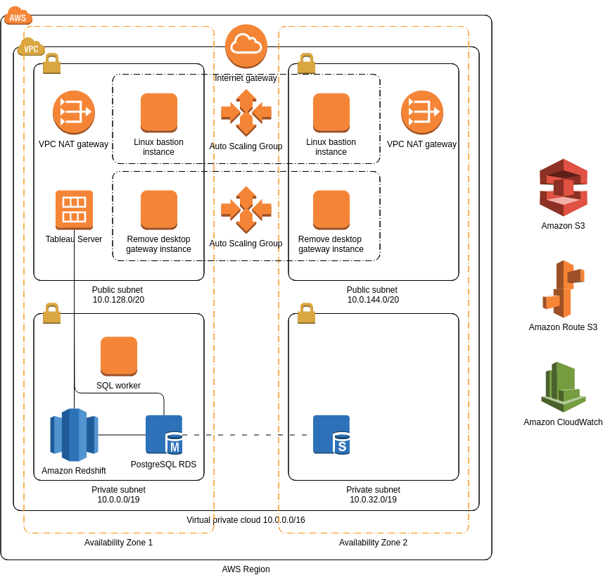 aws architecture data warehouse