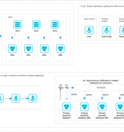 alibaba cloud architecture diagram example service oriented transformation service oriented transformation [ 1322 x 787 Pixel ]