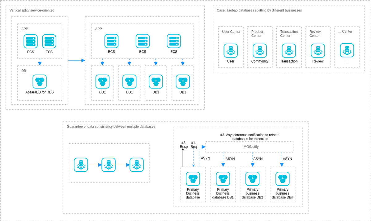 hight resolution of alibaba cloud architecture diagram example service oriented transformation service oriented transformation