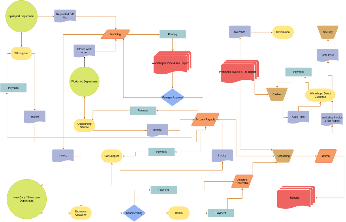 Finance Accounting Flowchart Flowchart Example