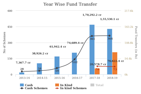 Year Wise DBT Fund Transfer (Source: DBT Bharat)