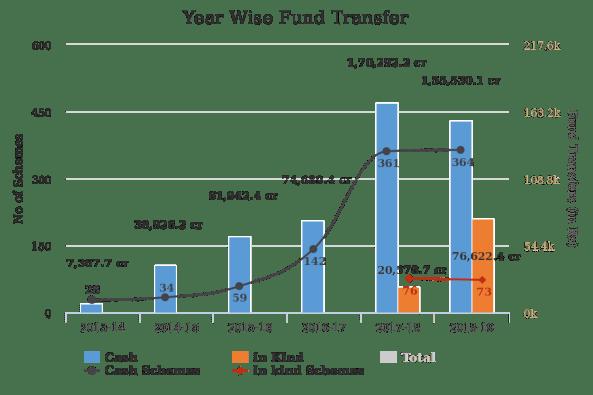 Year Wise DBT Fund Transfer (Source: DBT Bharat)