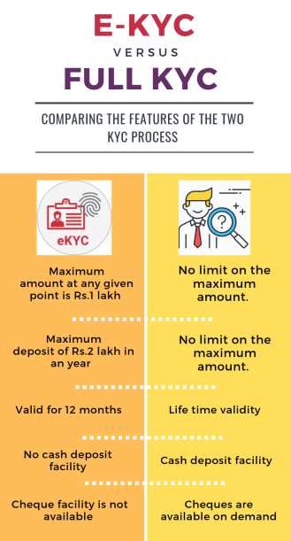 e-kyc vs full kyc