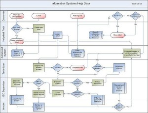 Information Management: Help Desk Process Map From Wikimedia Commons; Author: MPRI Sandra