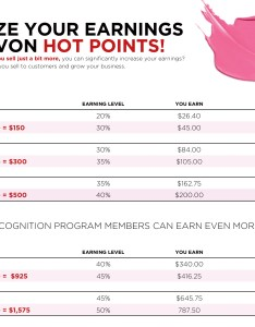 Avon hot points chart also maximize your earnings with onlinebeautybiz rh