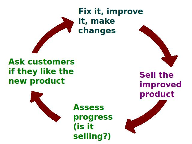 Business_Feedback_Loop