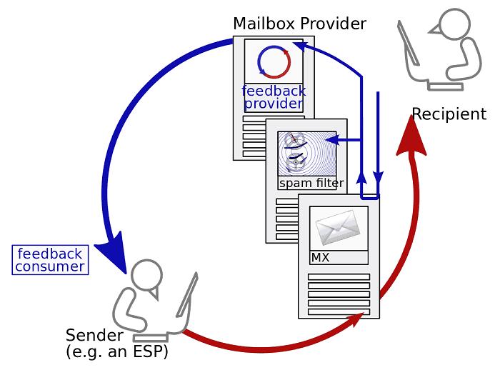 email spam feeadback