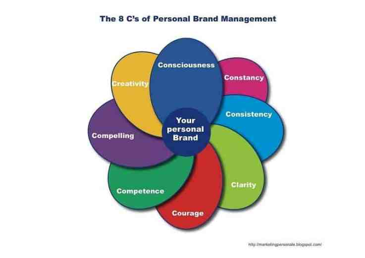 Personal-brand-management