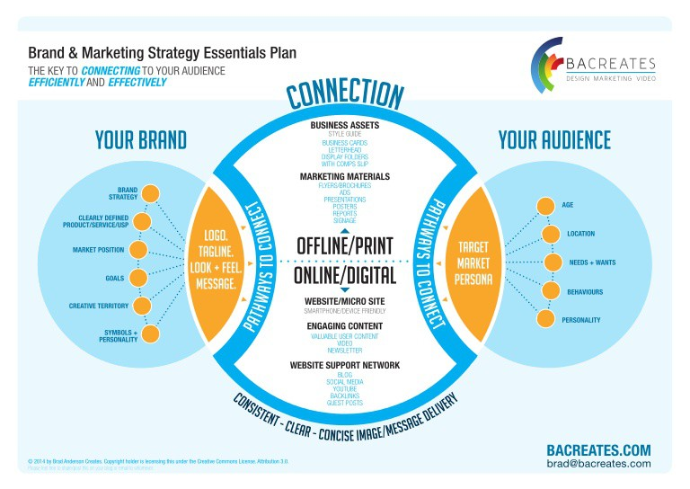brand and marketing strategy