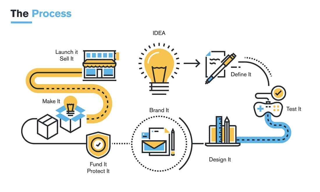digital_products_process
